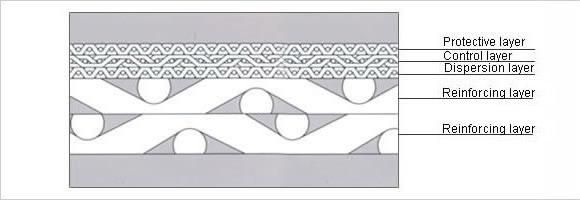Type B Sintered Wire Mesh