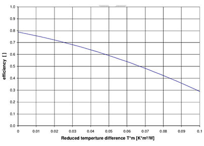 Efficiency curve over reduced temperature difference at 800W/m² irradiation