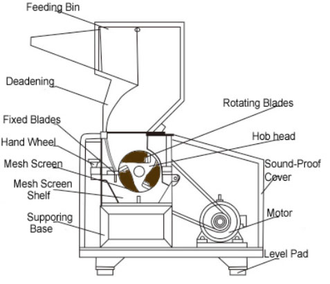 Sound Quiet Strong Crusher Grinder, Strong Crusher Grinder,Sound Proof Plastic Crusher,Plastic Bottle Grinder,Plastic Crusher Price