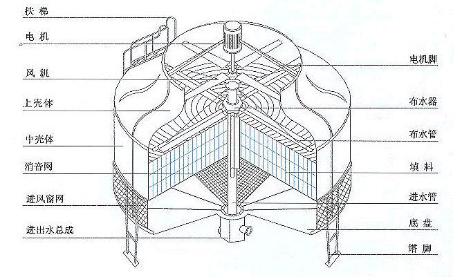 玻璃钢冷却塔.png