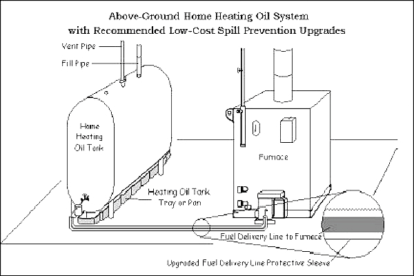 how to build a steam boiler