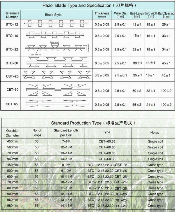 single loop galvanized razor wire security barriers price/epoxy ...