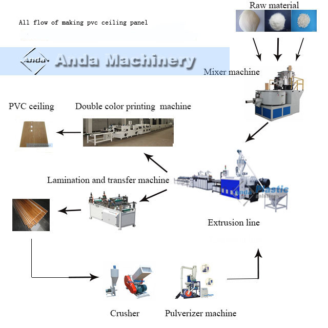 Pvc Production Process : Pvc ceiling wall panel manufacturing process anda