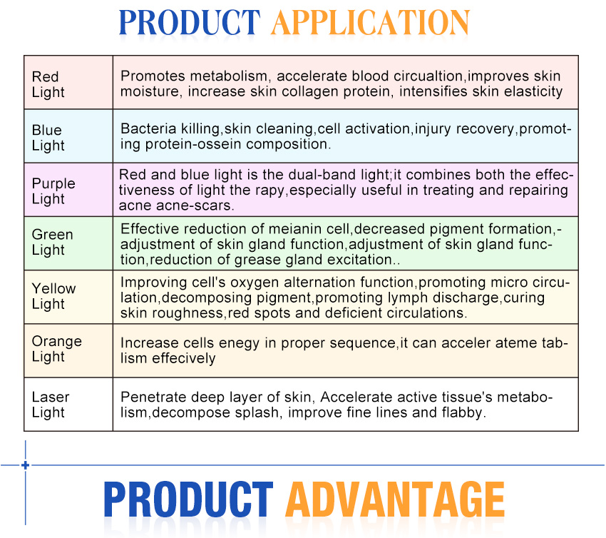 led facial machine details application