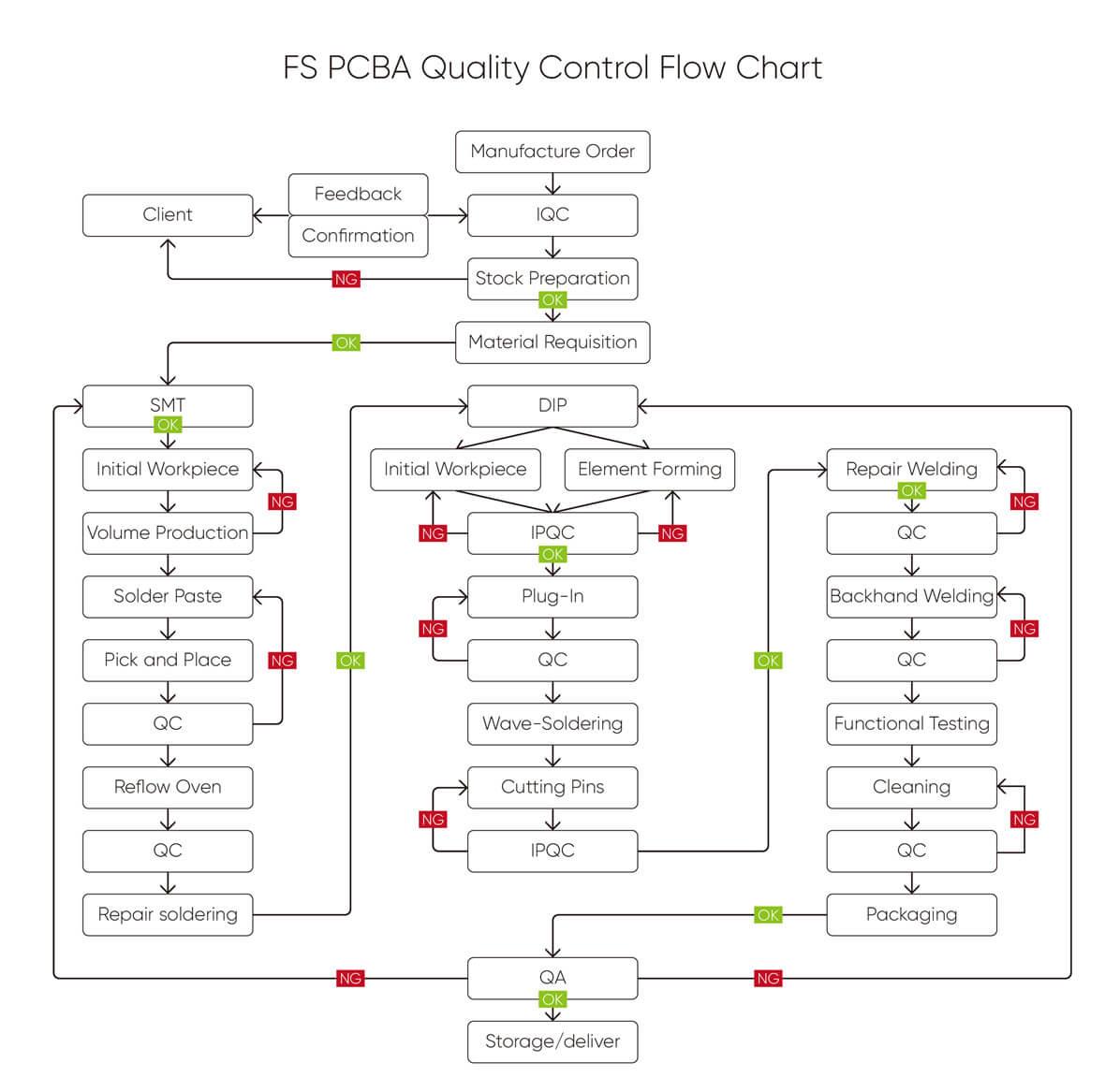 Process Flow Fs Technology Electronics Manufacturing Welding Diagram Pcba Quality Control