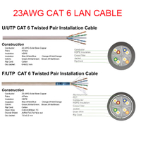 Factory LAN CABLE F/UTP 23 AWG UTP CAT 6 with 0.52-0.58mm Copper or CCA 4 pairs conductor network ethernet Category 6 cable 305m/Pull Box