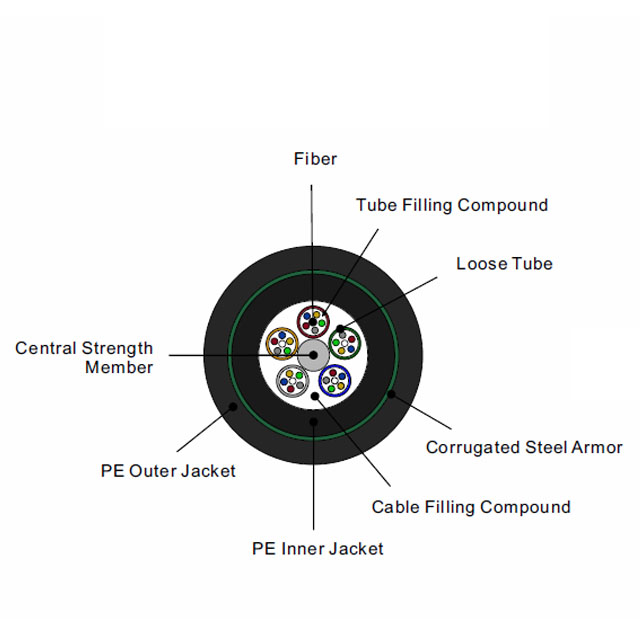 Double Jacket/Single Armor Buried Fiber underground optic cable Stranded Loose Tube GYTY53