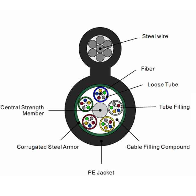 Aerial Optical cable Figure-8 Single Jacket/Steel Armor Outdoor Stranded Loose Tube self-support messenger GYTC8S